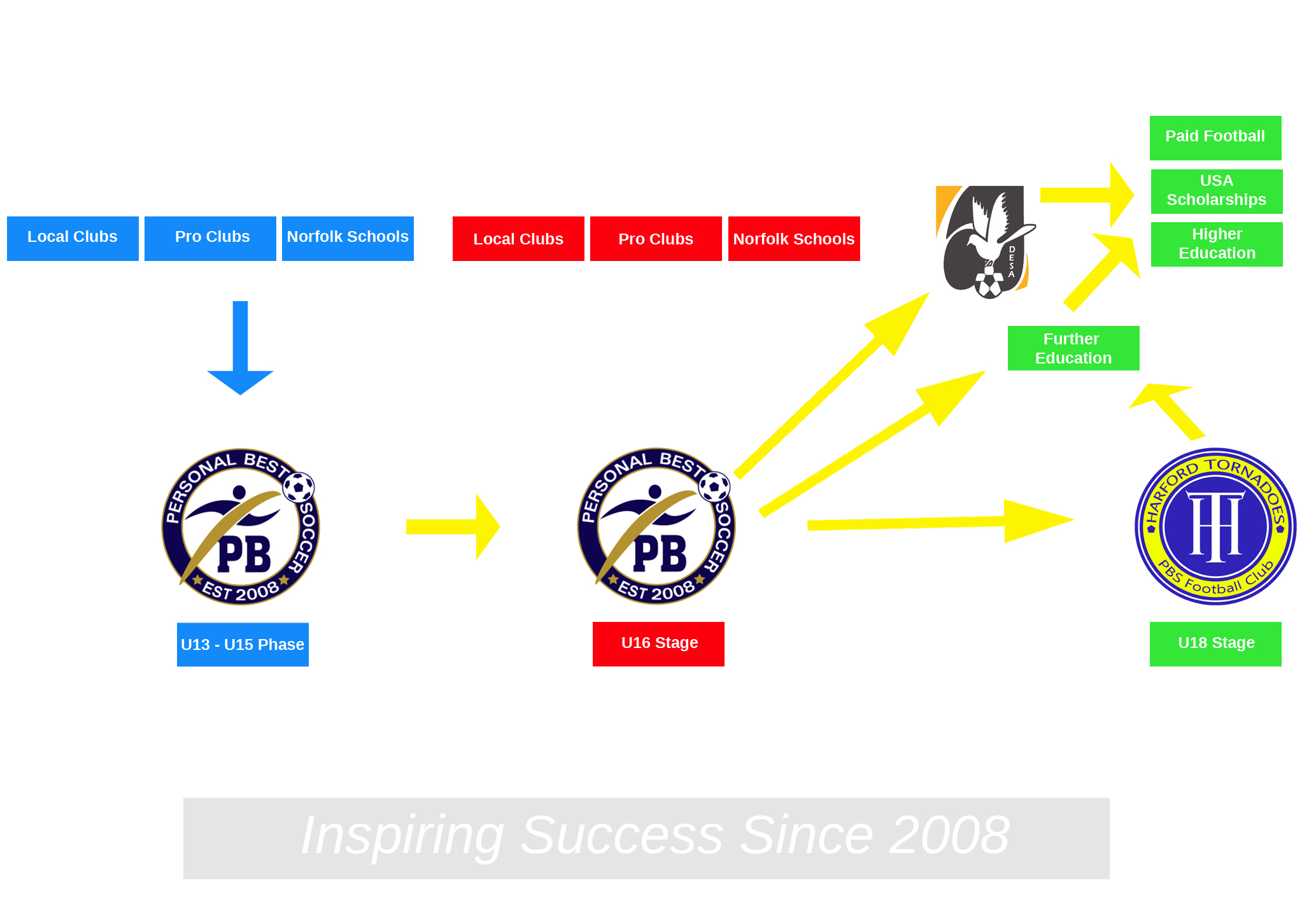 Personal Best Soccer Development Pathway